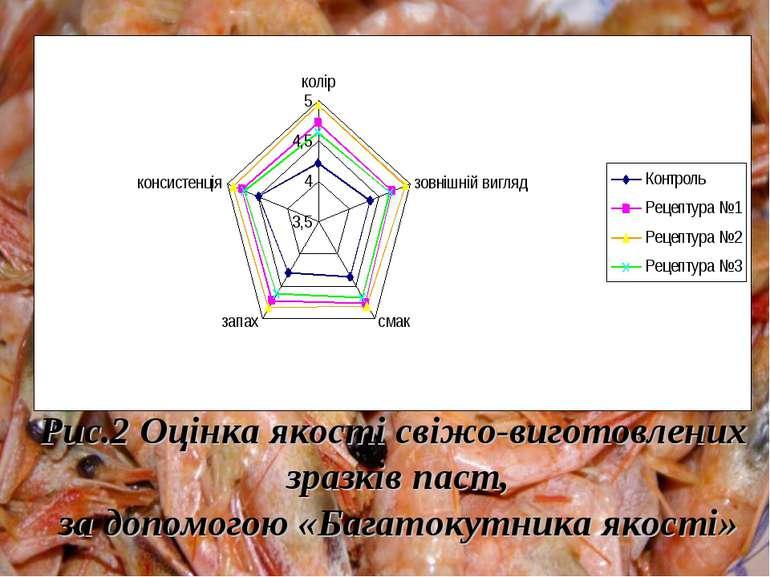 Рис.2 Оцінка якості свіжо-виготовлених зразків паст, за допомогою «Багатокутн...