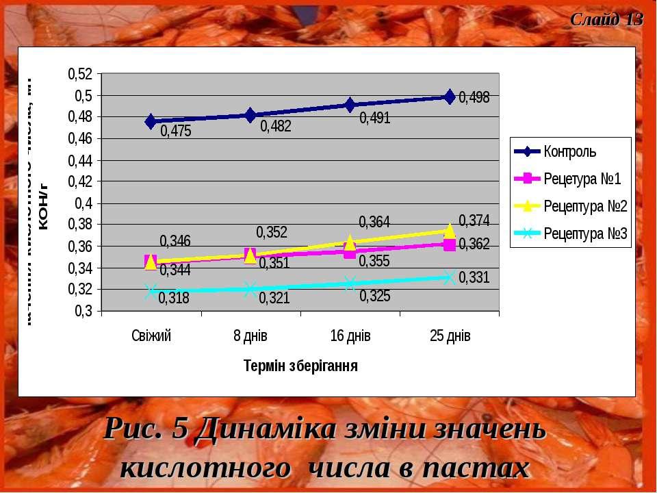 Рис. 5 Динаміка зміни значень кислотного числа в пастах Слайд 13