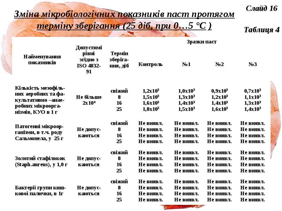 Зміна мікробіологічних показників паст протягом терміну зберігання (25 діб, п...