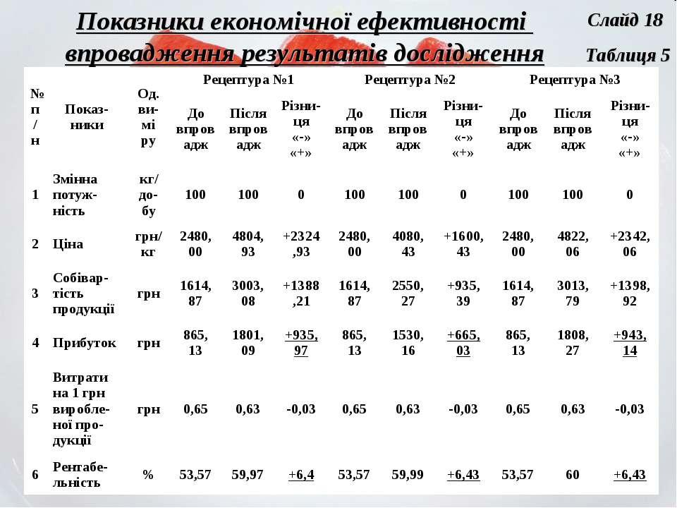 Показники економічної ефективності впровадження результатів дослідження Табли...