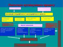 Патогенез аутоімунного процесу