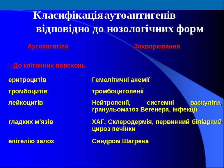 Класифікація аутоантигенів відповідно до нозологічних форм Аутоантитіла Захво...