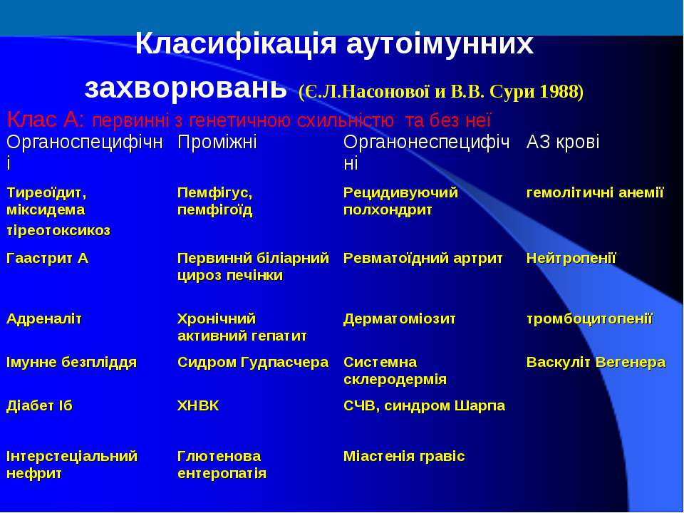 Класифікація аутоімунних захворювань (Є.Л.Насонової и В.В. Сури 1988) Клас А:...