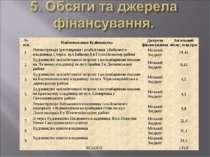 № п/п Найменування будівництва Джерело фінансування Загальний обсяг, млн.грн....