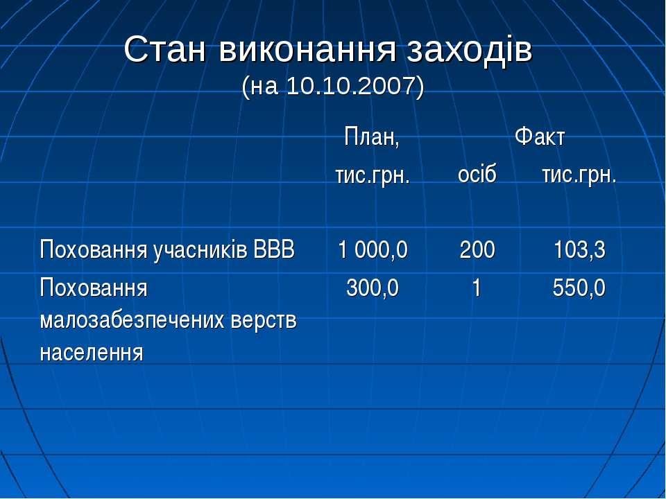 Стан виконання заходів (на 10.10.2007)