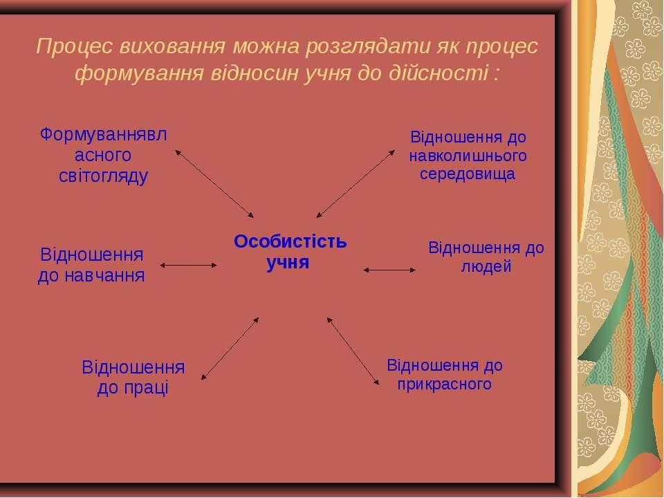 Процес виховання можна розглядати як процес формування відносин учня до дійсн...