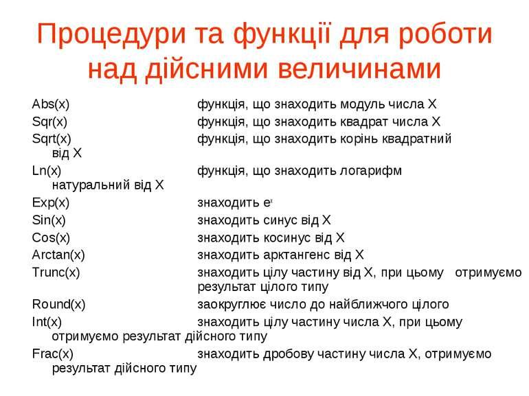 Процедури та функції для роботи над дійсними величинами Abs(x) функція, що зн...
