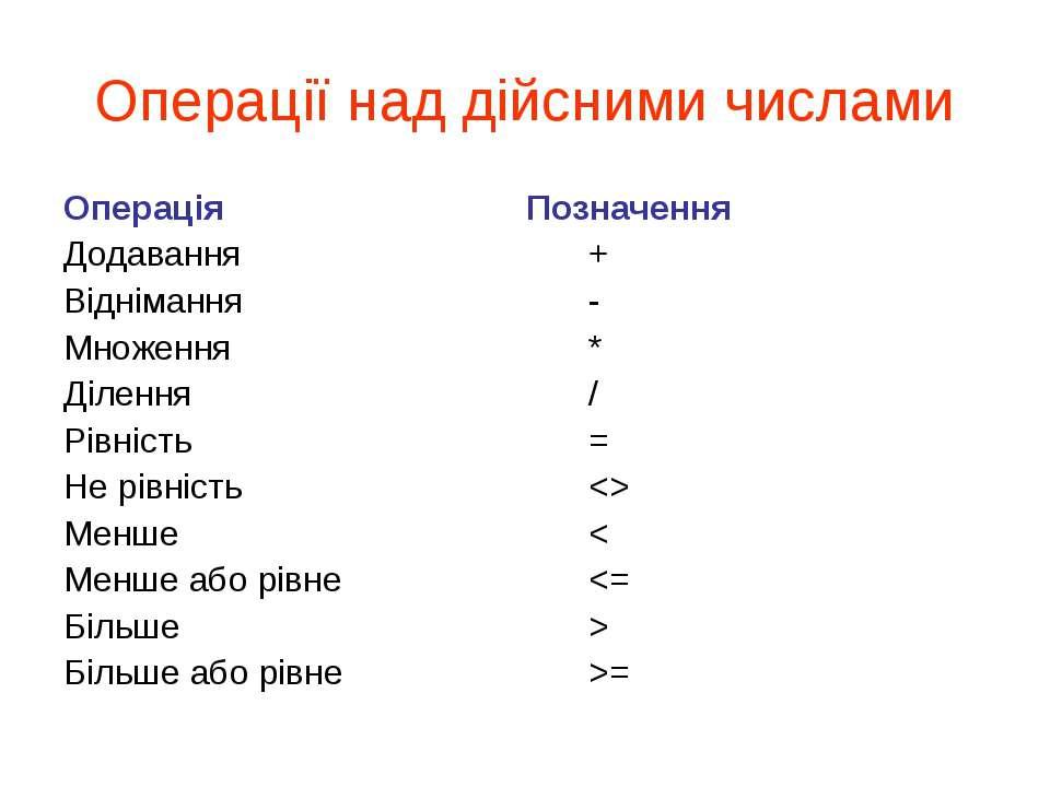 Операції над дійсними числами Операція Позначення Додавання + Віднімання - Мн...
