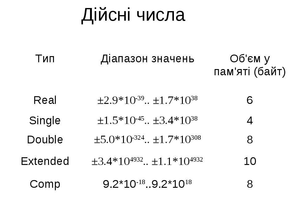 Дійсні числа