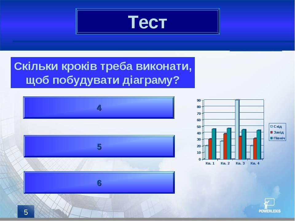 * Тест Скільки кроків треба виконати, щоб побудувати діаграму? 4 6 5