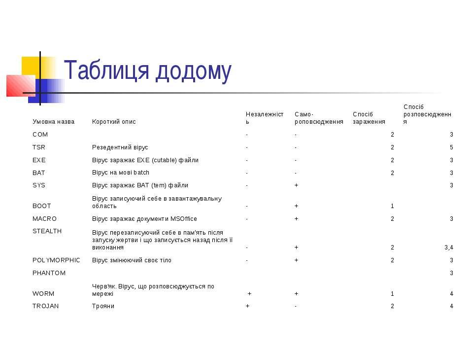 Таблиця додому Умовна назва Короткий опис Незалежність Само-роповсюдження Спо...