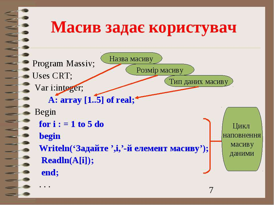 Масив задає користувач Program Massiv; Uses CRT; Var і:integer; A: array [1.....