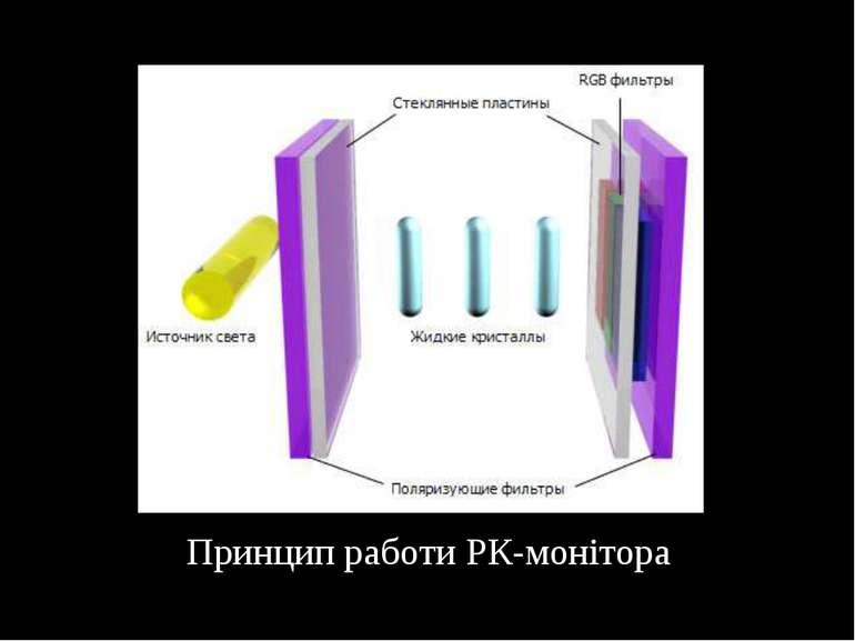 Принцип работи РК-монітора