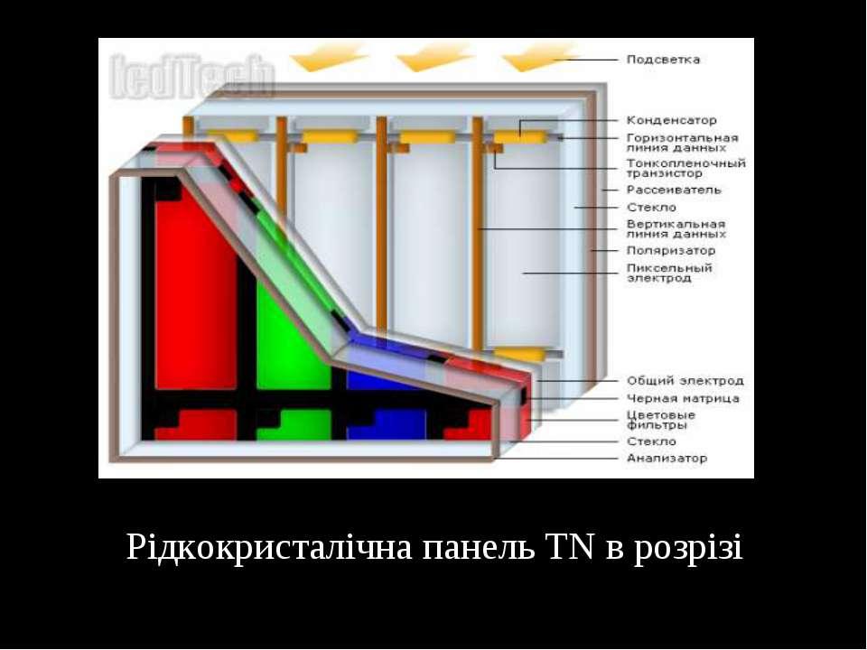 Рідкокристалічна панель TN в розрізі