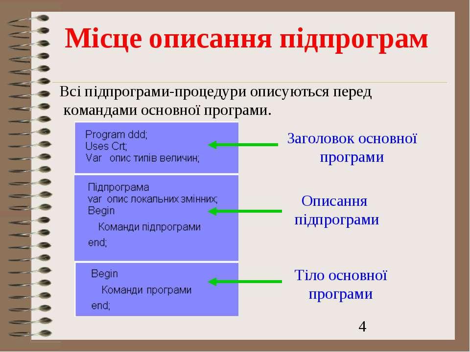 Місце описання підпрограм Всі підпрограми-процедури описуються перед командам...