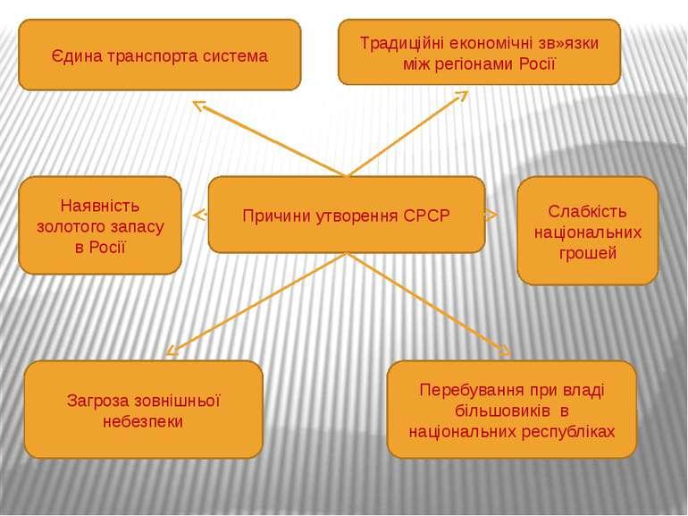 Причини утворення СРСР Єдина транспорта система Традиційні економічні зв»язки...