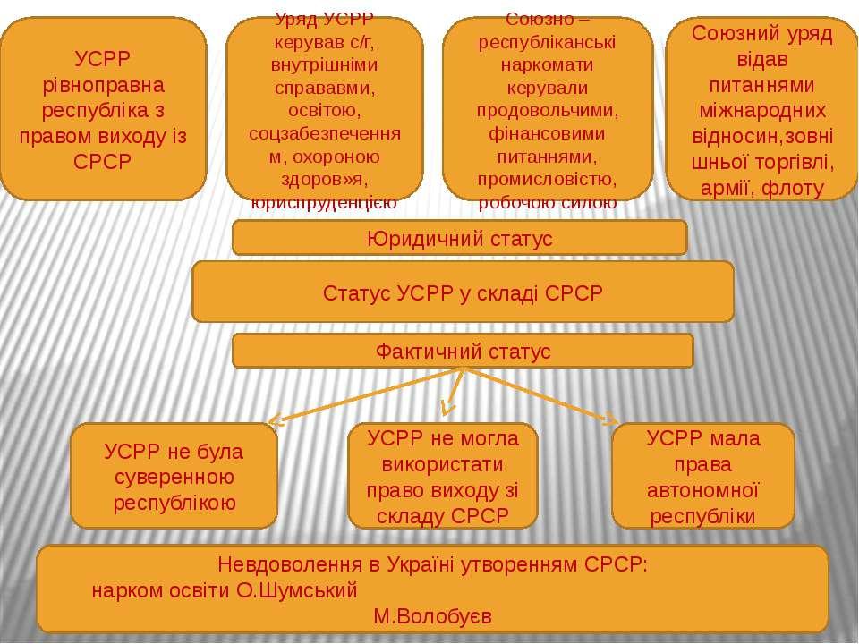 Олександр Шумський Волобуєв Михайло «До проблеми української економіки»: - Кр...