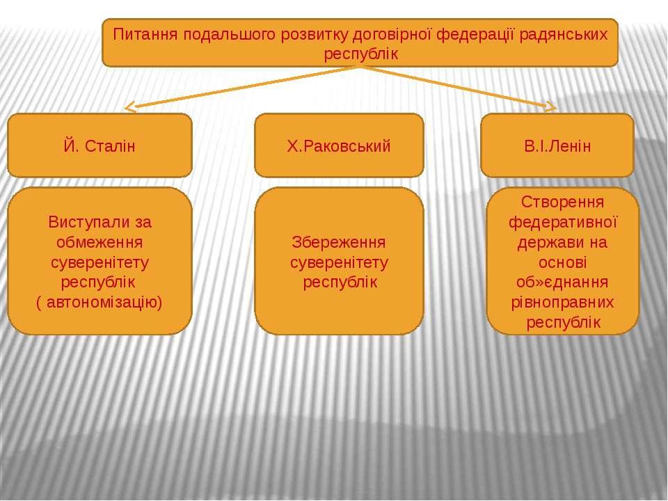 Питання подальшого розвитку договірної федерації радянських республік Й. Стал...