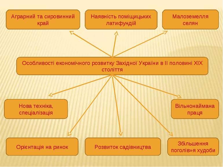 Особливості економічного розвитку Західної України в ІІ половині ХІХ століття...