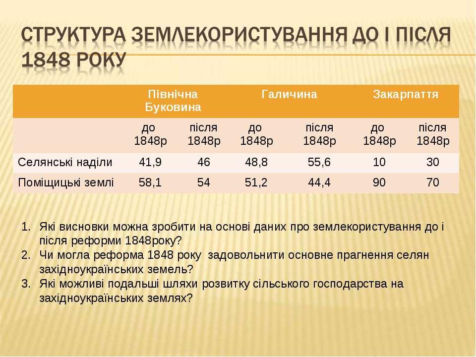 Які висновки можна зробити на основі даних про землекористування до і після р...