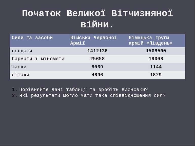 Початок Великої Вітчизняної війни. Порівняйте дані таблиці та зробіть висновк...