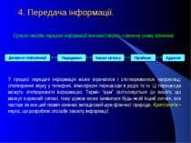 4. Передача інформації.