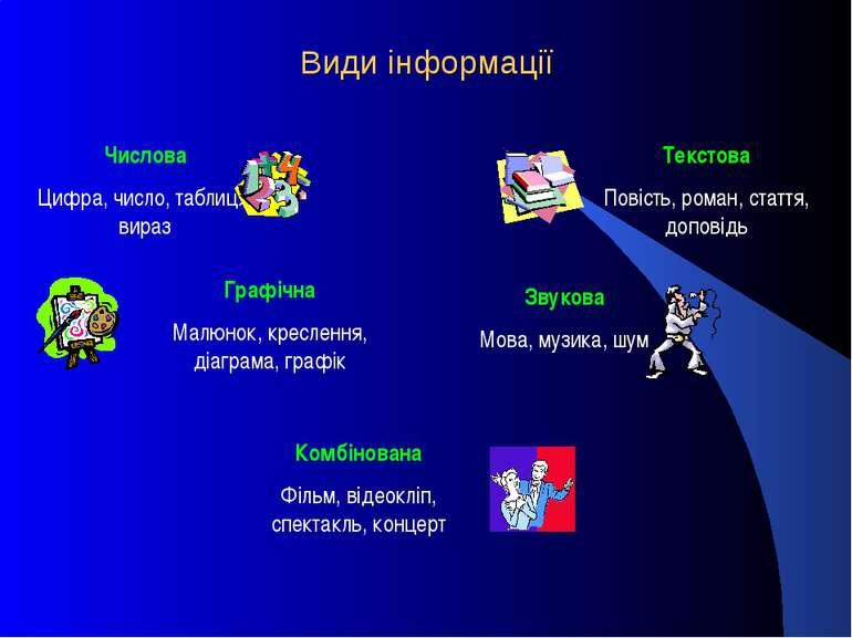 Види інформації