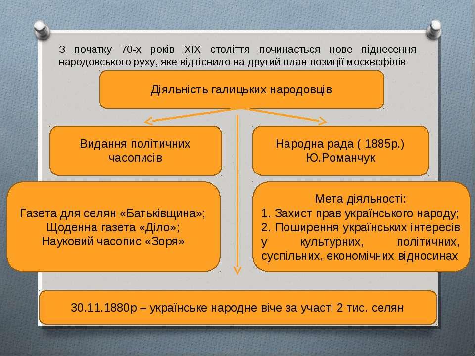 Діяльність галицьких народовців З початку 70-х років ХІХ століття починається...