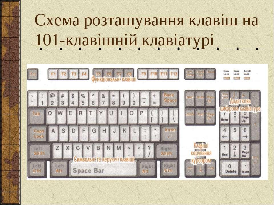 Схема розташування клавіш на 101-клавішній клавіатурі