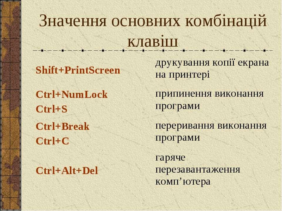 Значення основних комбінацій клавіш