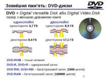 Зовнішня пам'ять: DVD-диски DVD-ROM – тільки читання DVD-R, DVD+R – одноразов...