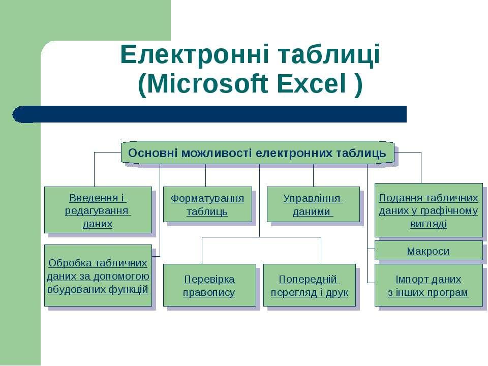 Електронні таблиці (Microsoft Excel ) Основні можливості електронних таблиць ...