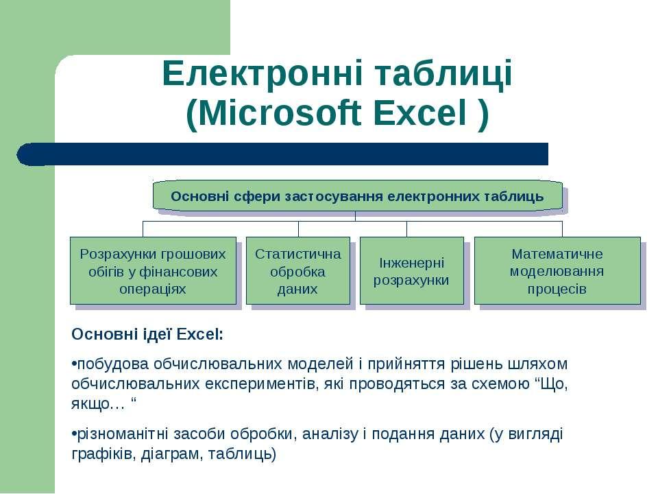 Електронні таблиці (Microsoft Excel ) Основні ідеї Excel: побудова обчислювал...