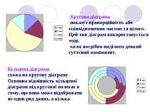 Кругова діаграма показує пропорційність або співвідношення частин та цілого. ...