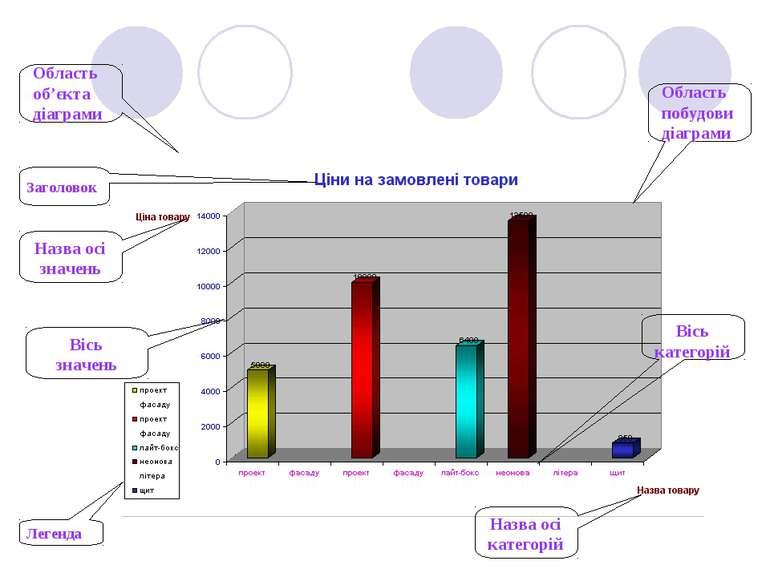 Область об'єкта діаграми Область побудови діаграми Легенда Заголовок Вісь кат...