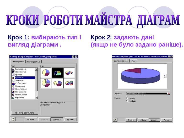 Крок 1: вибирають тип і вигляд діаграми . Крок 2: задають дані (якщо не було ...
