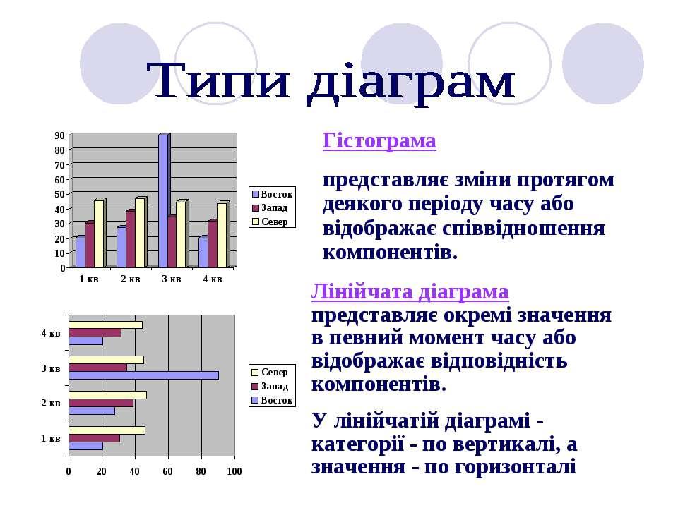 Лінійчата діаграма представляє окремі значення в певний момент часу або відоб...