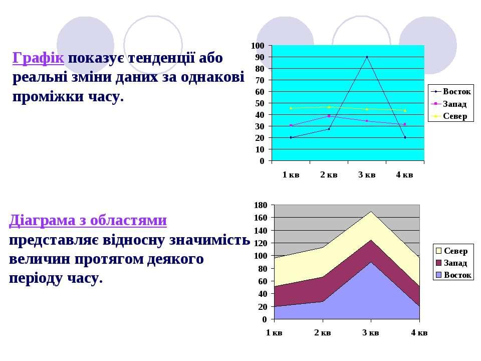 Графік показує тенденції або реальні зміни даних за однакові проміжки часу. Д...