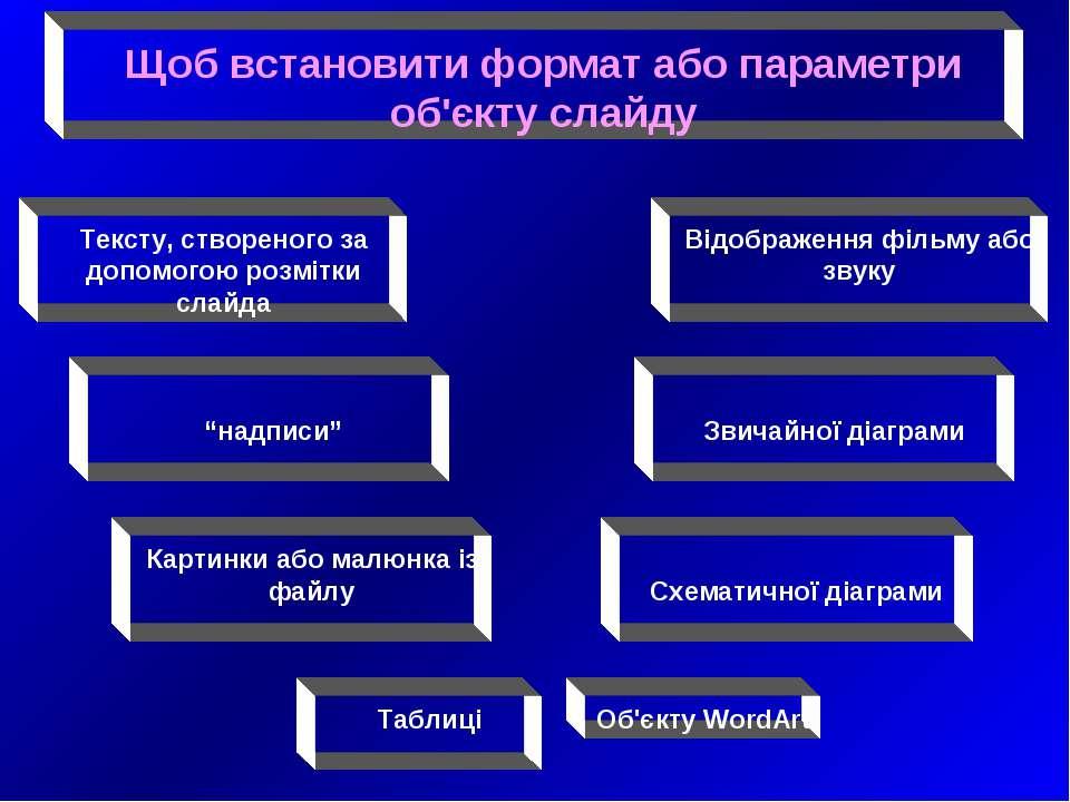 Щоб встановити формат або параметри об'єкту слайду Тексту, створеного за допо...