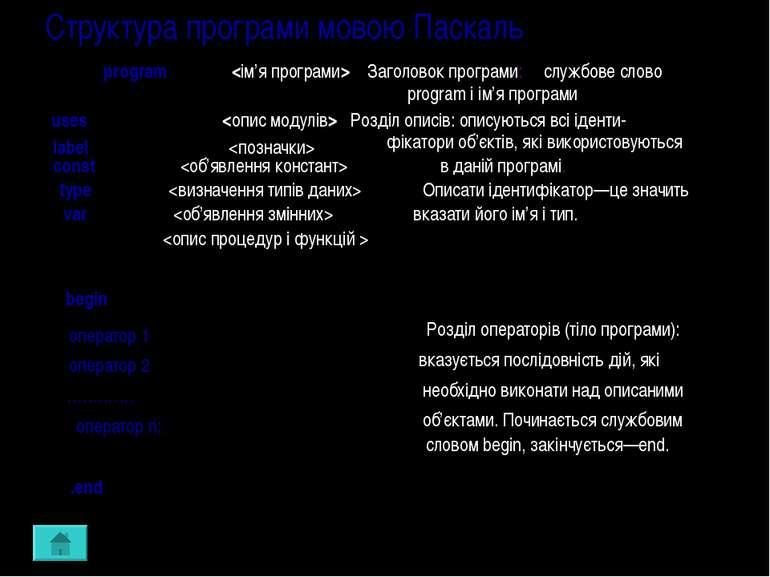 Структура програми мовою Паскаль program Заголовок програми: службове слово p...
