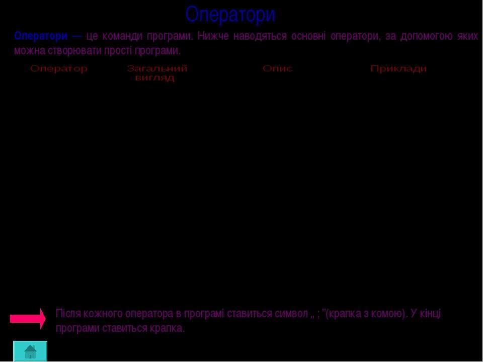 Оператори Оператори — це команди програми. Нижче наводяться основні оператори...