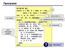 Програма 2π h – крок зміни x w – довжина осі ОХ в пікселях на екрані осі коор...