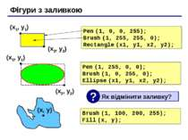 Фігури з заливкою Pen (1, 0, 0, 255); Brush (1, 255, 255, 0); Rectangle (x1, ...