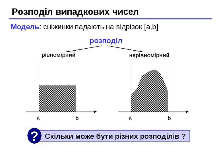 Розподіл випадкових чисел Модель: сніжинки падають на відрізок [a,b] розподіл...