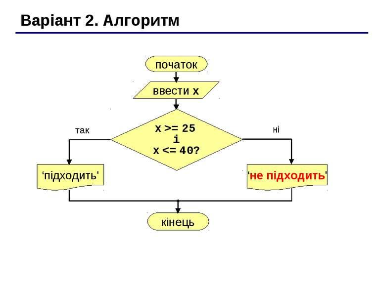 Варіант 2. Алгоритм початок ввести x 'підходить' так ні x >= 25 і x