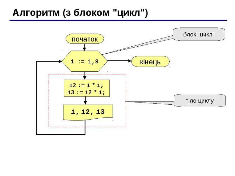 "Алгоритм (з блоком ""цикл"") початок i, i2, i3 кінець i2 := i * i; i3 := i2 * i..."