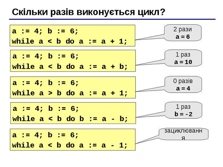 Скільки разів виконується цикл? a := 4; b := 6; while a < b do a := a + 1; 2 ...
