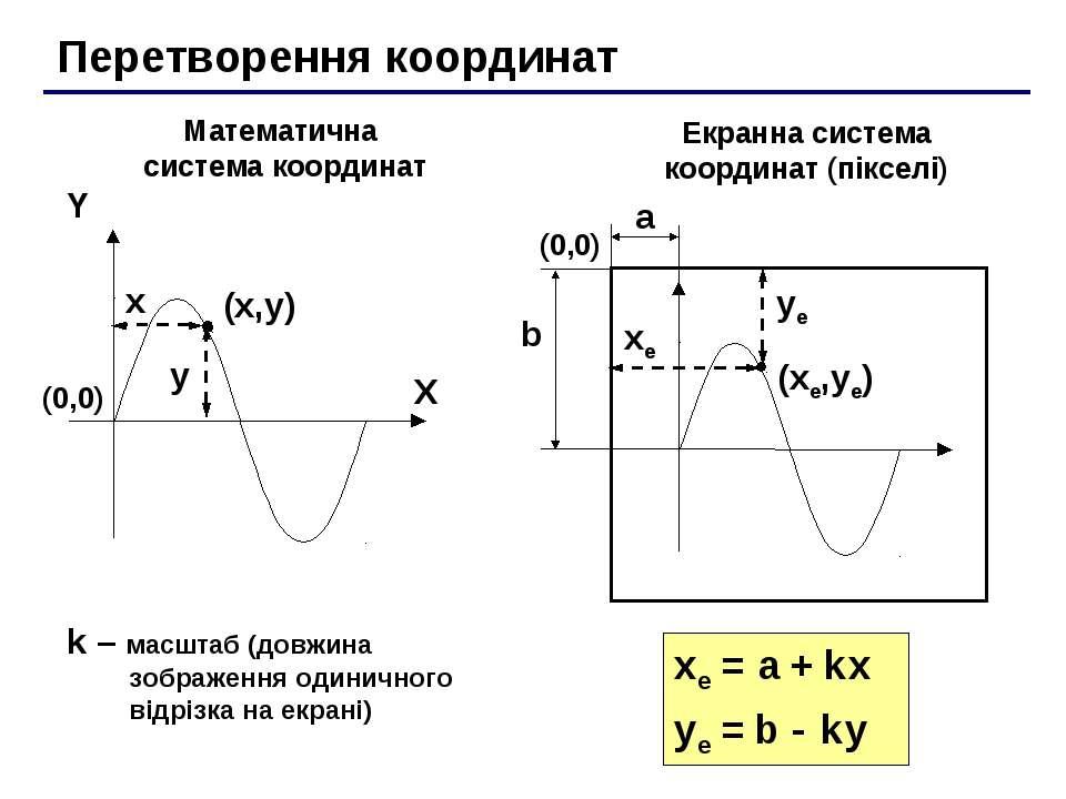 Перетворення координат (x,y) X Y x y Математична система координат Екранна си...