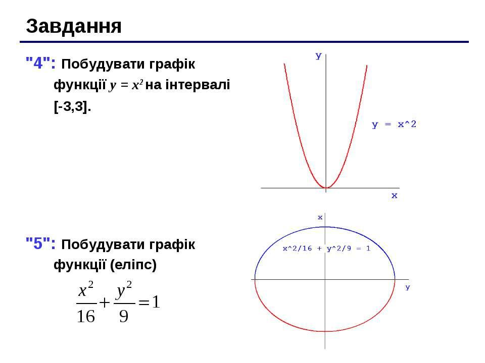 """Завдання """"4"""": Побудувати графік функції y = x2 на інтервалі [-3,3]. """"5"""": Побу..."""