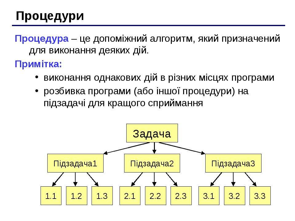Процедури Процедура – це допоміжний алгоритм, який призначений для виконання ...